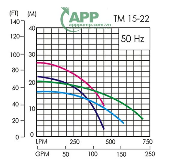 Sơ đồ lưu lượng Máy bơm APP TM-15L
