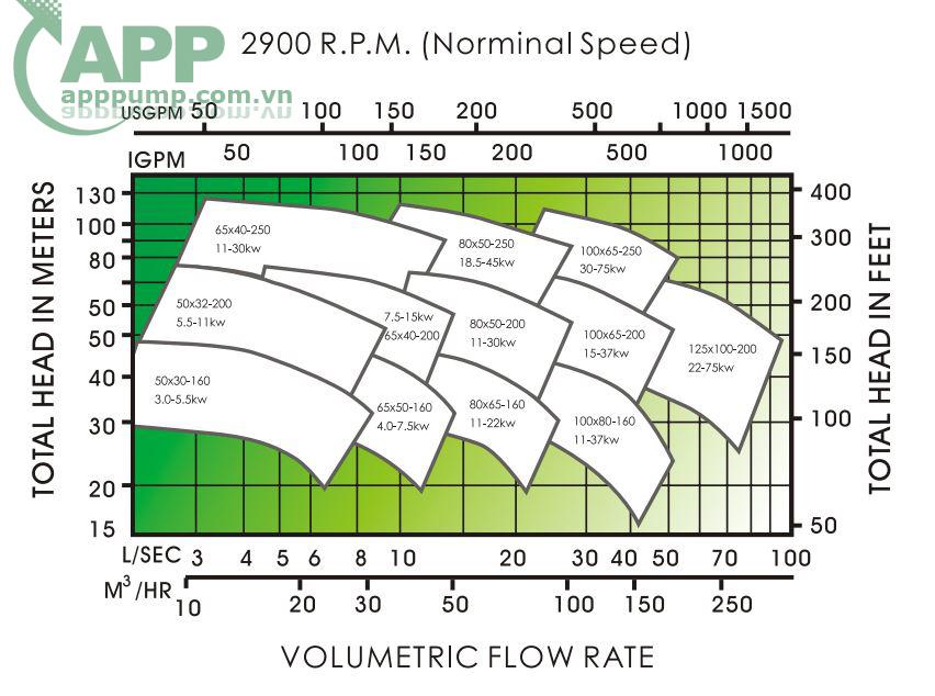 Lưu lượng APP CPS 50x32x160 5.5KW
