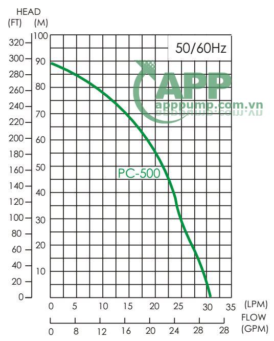 Sơ đồ lưu lượng APP PC-500E 1.5HP