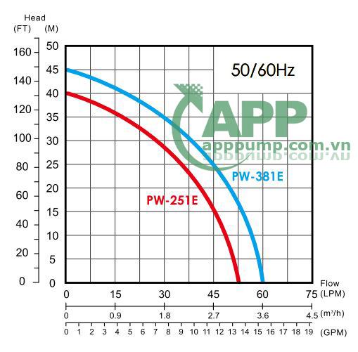 Sơ đồ lưu lượng máy bơm APP PW-381E 1HP
