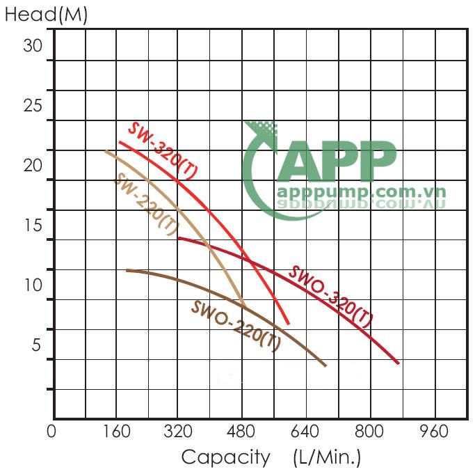 Sơ đồ lưu lượng APP SW-220T