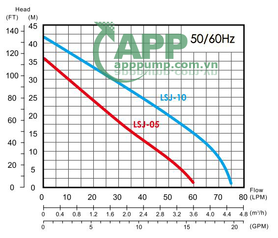 Sơ đồ lưu lượng APP LSJ-10 1.0HP