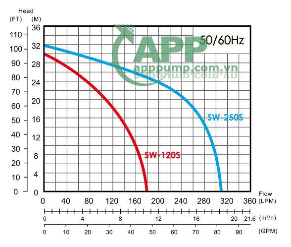Sơ đồ lưu lượng APP SW-120S