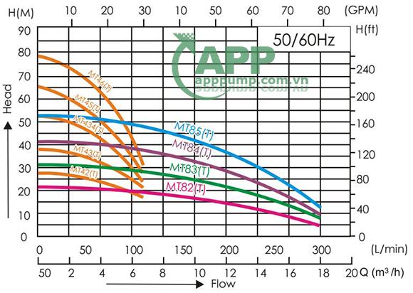 Sơ đồ lưu lượng APP MT-46T 2HP